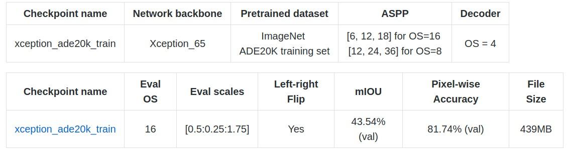 Tensorflow - 语义分割Deeplab API 之ModelZoo - AIUAI
