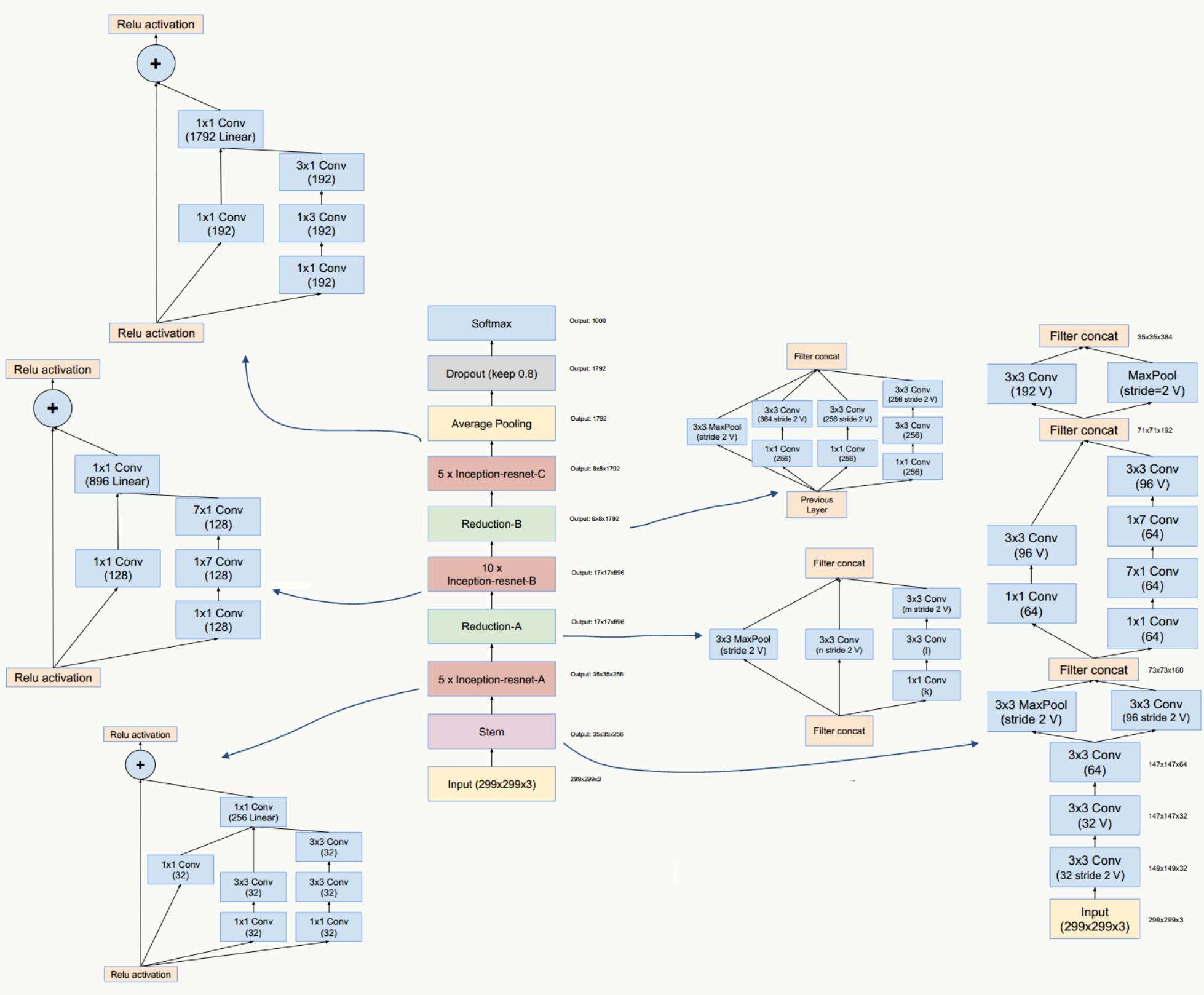 网络结构之Inception-ResNet V1和V2 - AIUAI