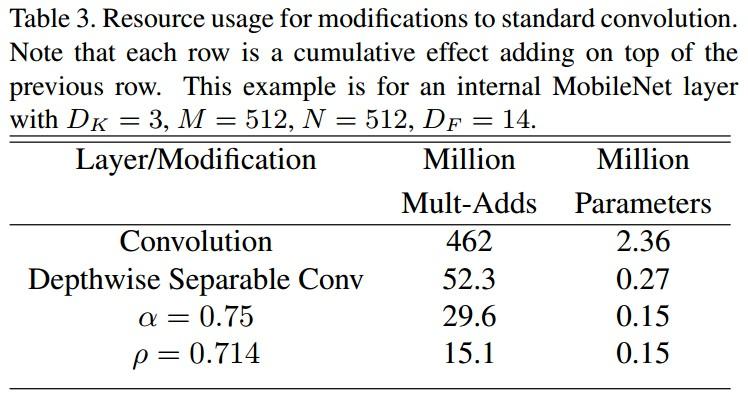 网络结构之MobileNets-V1 - AIUAI